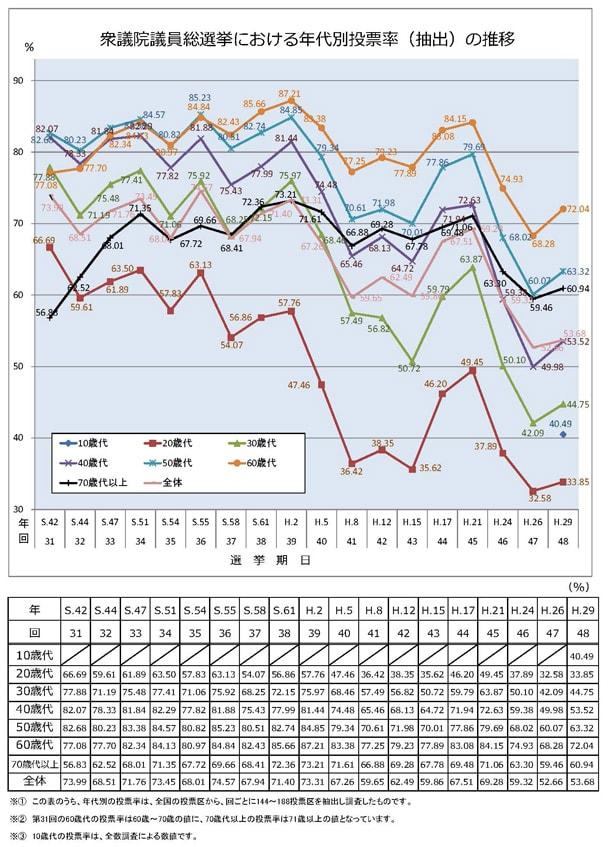 衆院選における年代別投票率の推移